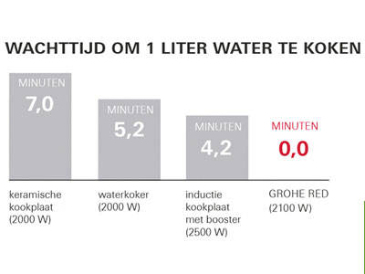 GROHE Red wachttijd kokend water