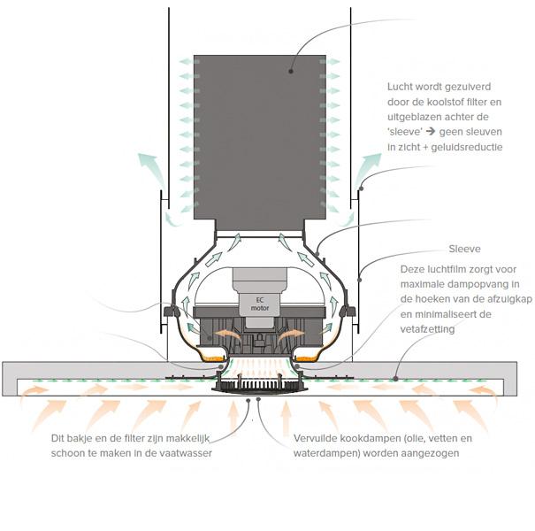 ATAG Evolve: De ideale recirculatie oplossing