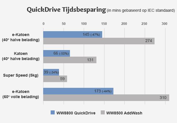 Kortere wasprogramma's door QuickDrive technologie