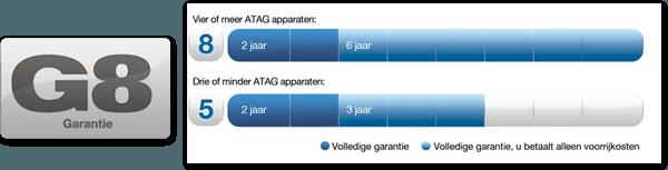 Bij ATAG heb je minimaal 5 garantie op je aangekochte kookapparatuur